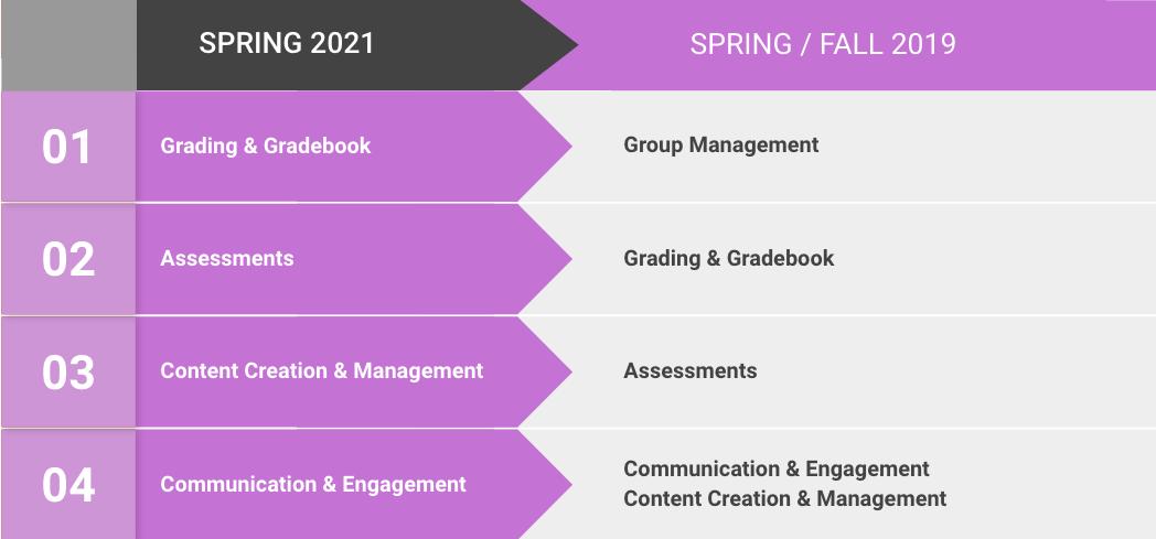 Summarizing Ultra tool needs: Shifting priorities between SP/FA2019 and SP2021